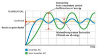 Air conditioner inverter graph | LCM Air Conditioning