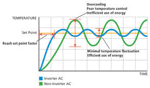 inverter-graph